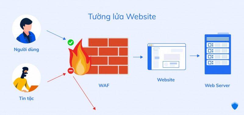 tuong-lua-giup-bao-mat-website